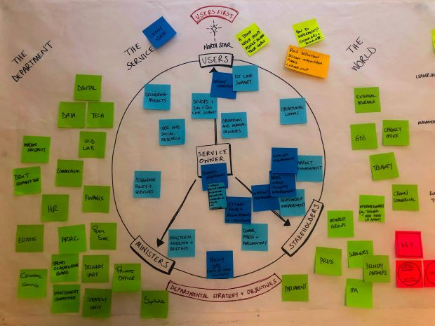 In this photo there is a central circle with lots of postits arranged inside and out. These postits cannot be read clearly but they represent different users of a service and the stakeholders involved in the delivery of that service. There are 2 simplified diagrams that explain this photo. The diagrams have alt text and are further down in this post.