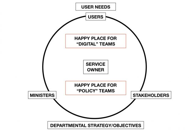 "In this diagram the circle is the domain of the service team (and therefore the service owner). It's the things they are responsible for. Teams that call themselves ""policy teams"" are in the lower half (which captures, for example, policy creation, press, parliamentary and ministerial handling). Teams that call themselves ""delivery or digital teams"" are in the upper half of the circle (which includes service design, operational comms and user support)."
