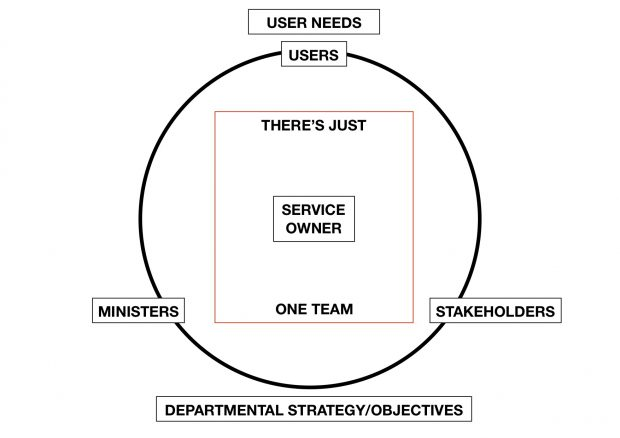In this diagram there's a circle that shows just one team working on the service with the service owner at the centre. Users and user needs are at the top. The diagram conveys the service owner as the team leader who is empowered to make decisions about everything that happens within the service. Even if they're not officially the line manager for all the people who work within it.