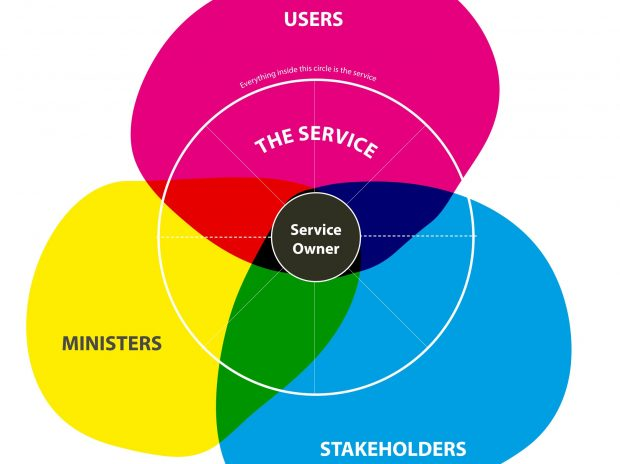 A Service Owner view of the world. A guide to the ecosystem around a Service Owner needed to successfully design, build and run a service within the Department of Education.