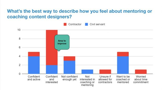 Results for the survey question 'What's the best way to describe how you feel about coaching content designers? The most popular choice was 'Confident and interested', followed by 'confident and active' and 'want to be coached or mentored' in joint second place