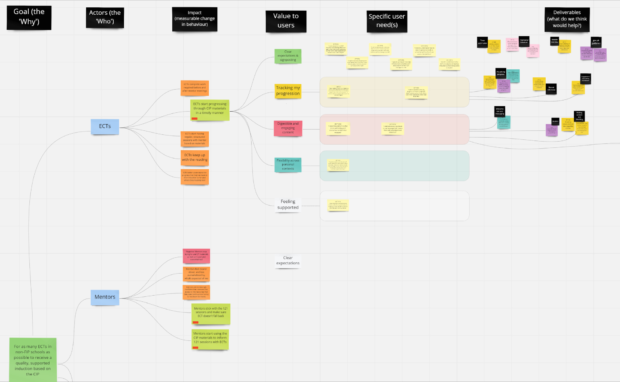 a whiteboard showing an impact map of virtual sticky notes as a work in progress