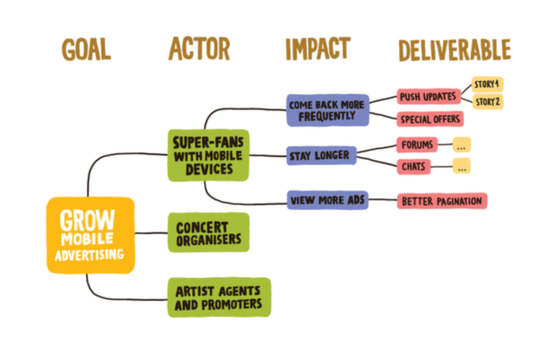 An impact map showing how deliverables all relate to desired impacts and actors, which in turn relate to the goal.